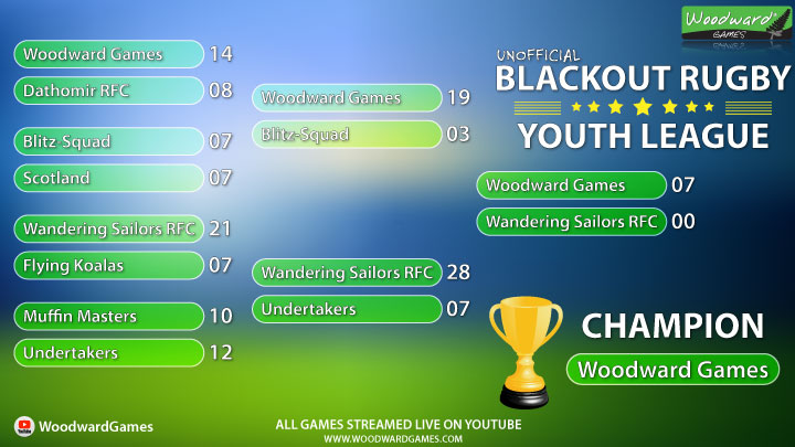 Blackout Rugby Youth League Champion - Woodward Games